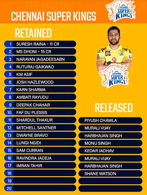 Chennai super kings Retained & Released Players for 2021