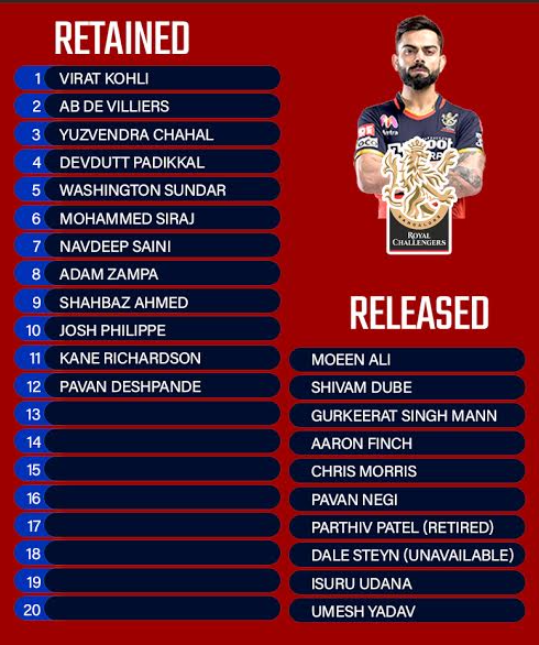 Royal Challengers Bangalore (RCB) Retained & Released Players