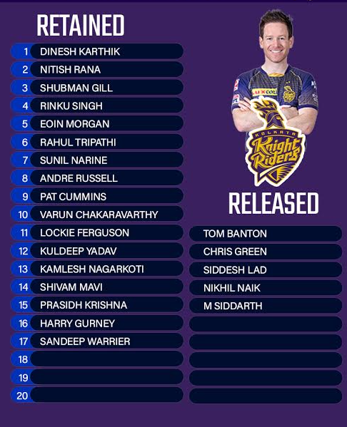 Kolkata Knight Riders Retained & Released Players