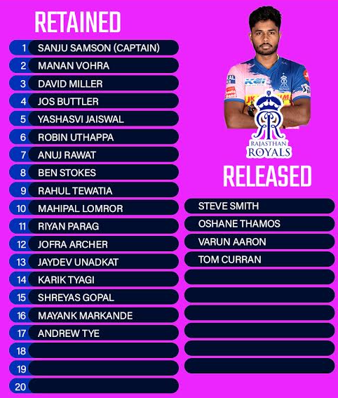 Rajasthan Royals (RR) Retained & Released Players