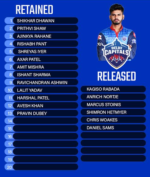 Delhi Capitals (DC) Retained & Released Players